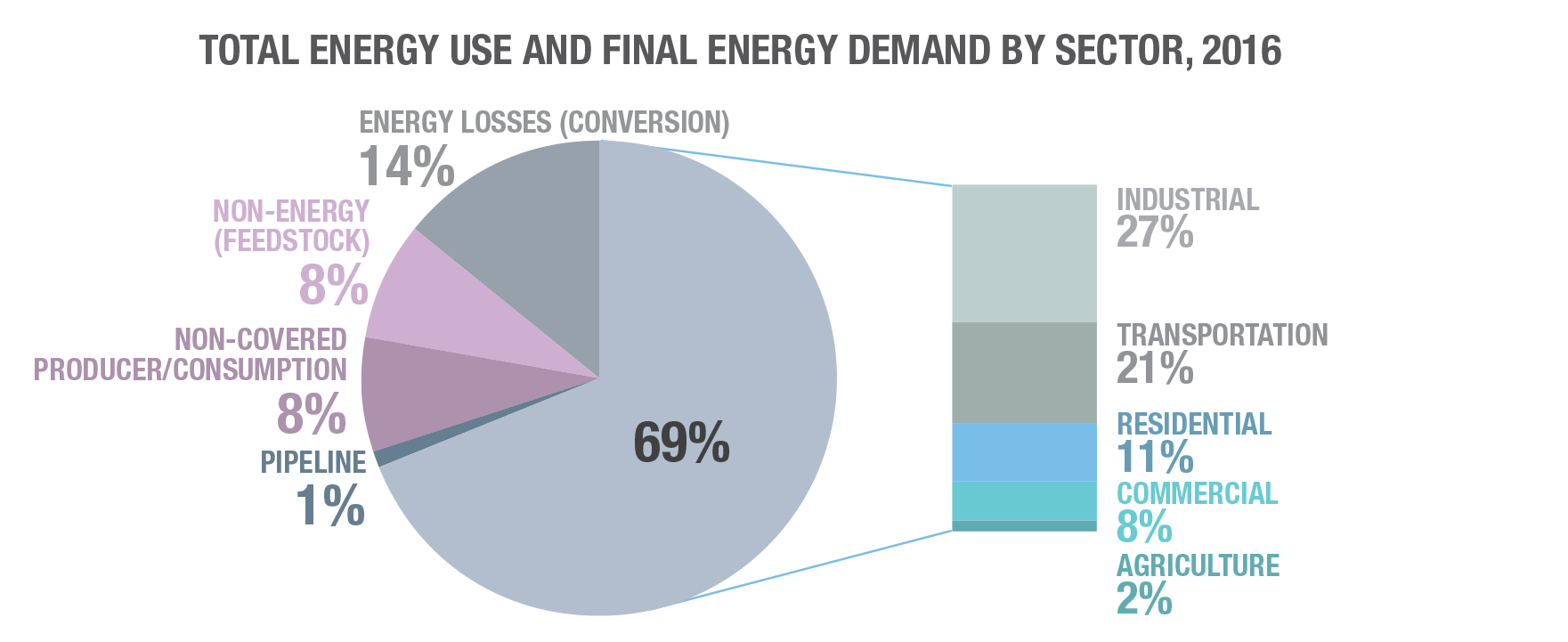 Energy and Greenhouse Gas Emissions (GHGs) | Natural Resources Canada
