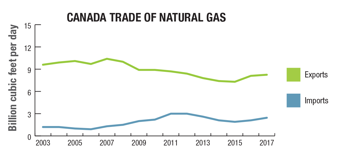natural gas trade 2018 Somalia Should Enter Natural Gas industry Not Oil
