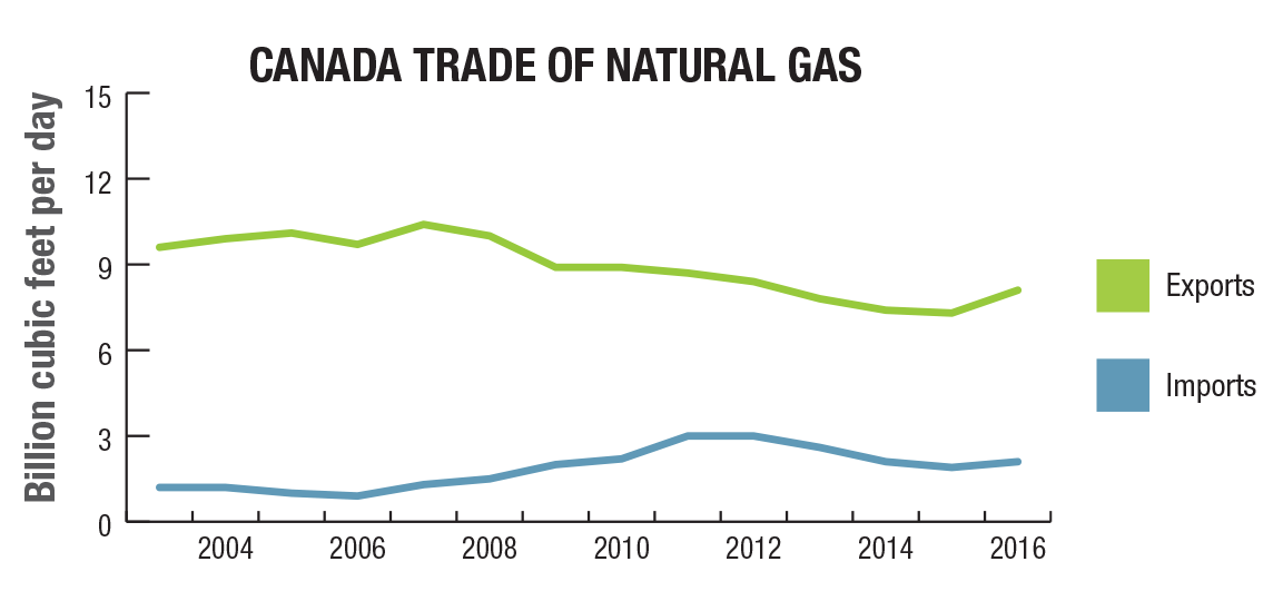 Bcf Natural Gas To Bcm Natural Gas