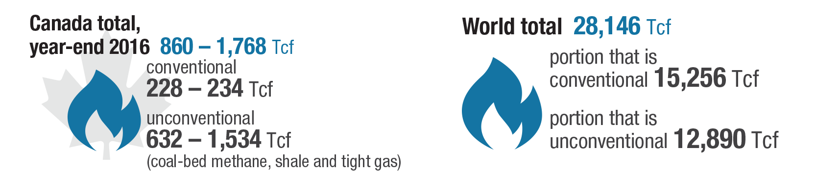 ng canada world total ressources 2018 Somalia Should Enter Natural Gas industry Not Oil