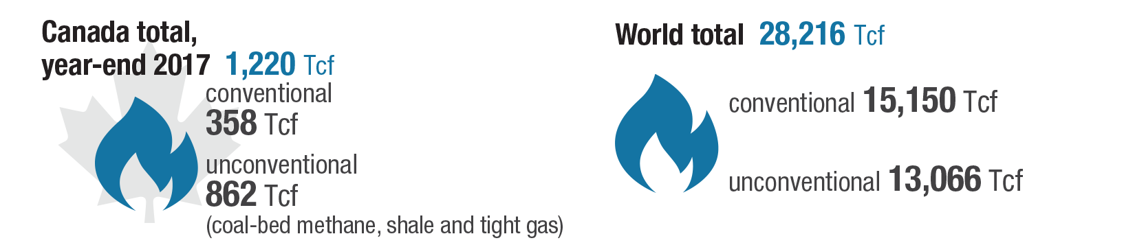 Natural Gas Facts | Natural Resources Canada