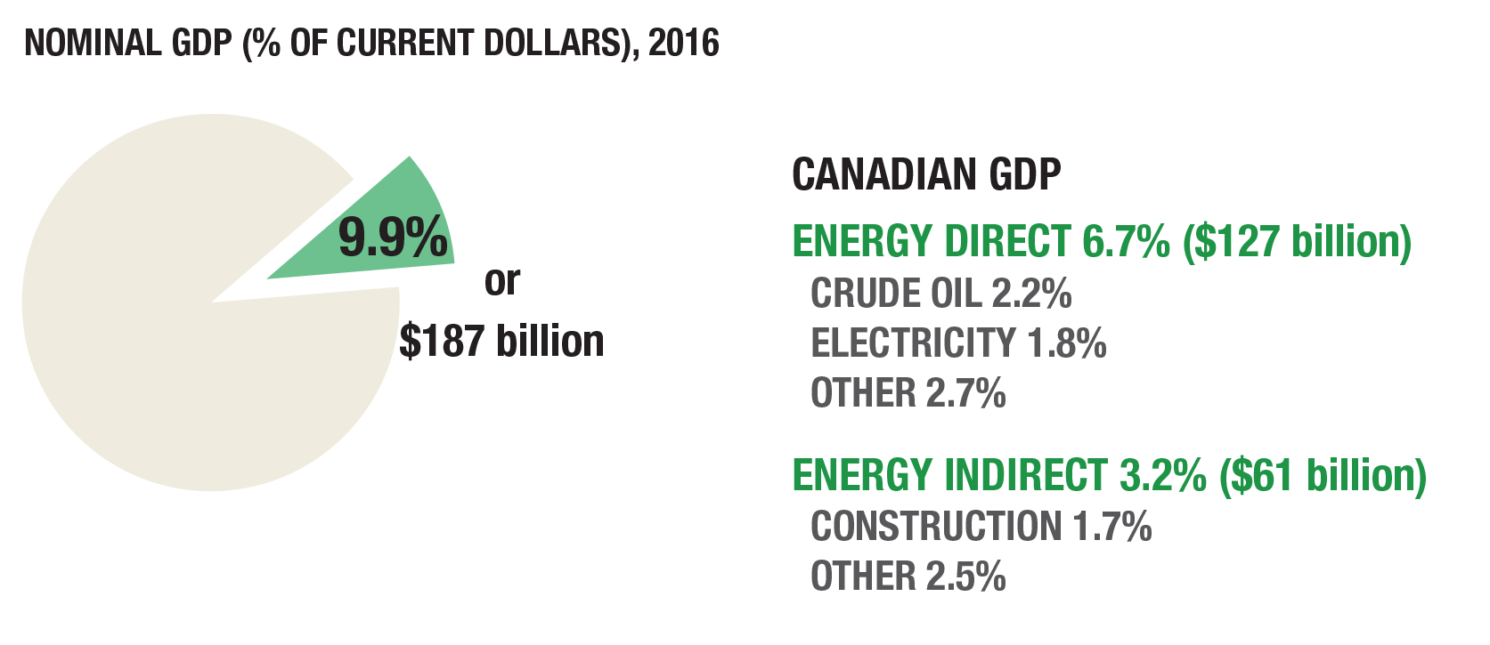 Natural Resources Canada Figure