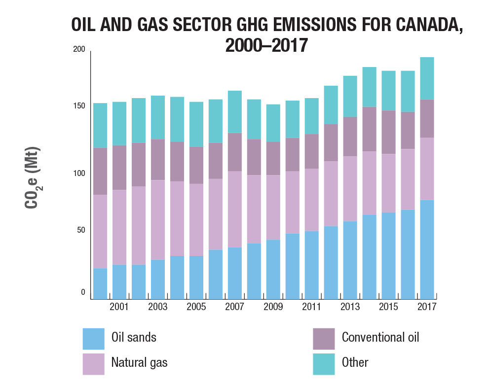 Energy and Greenhouse Gas Emissions (GHGs) | Natural