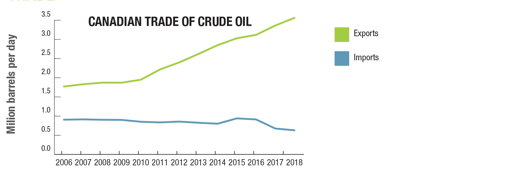 Crude oil facts | Natural Resources Canada