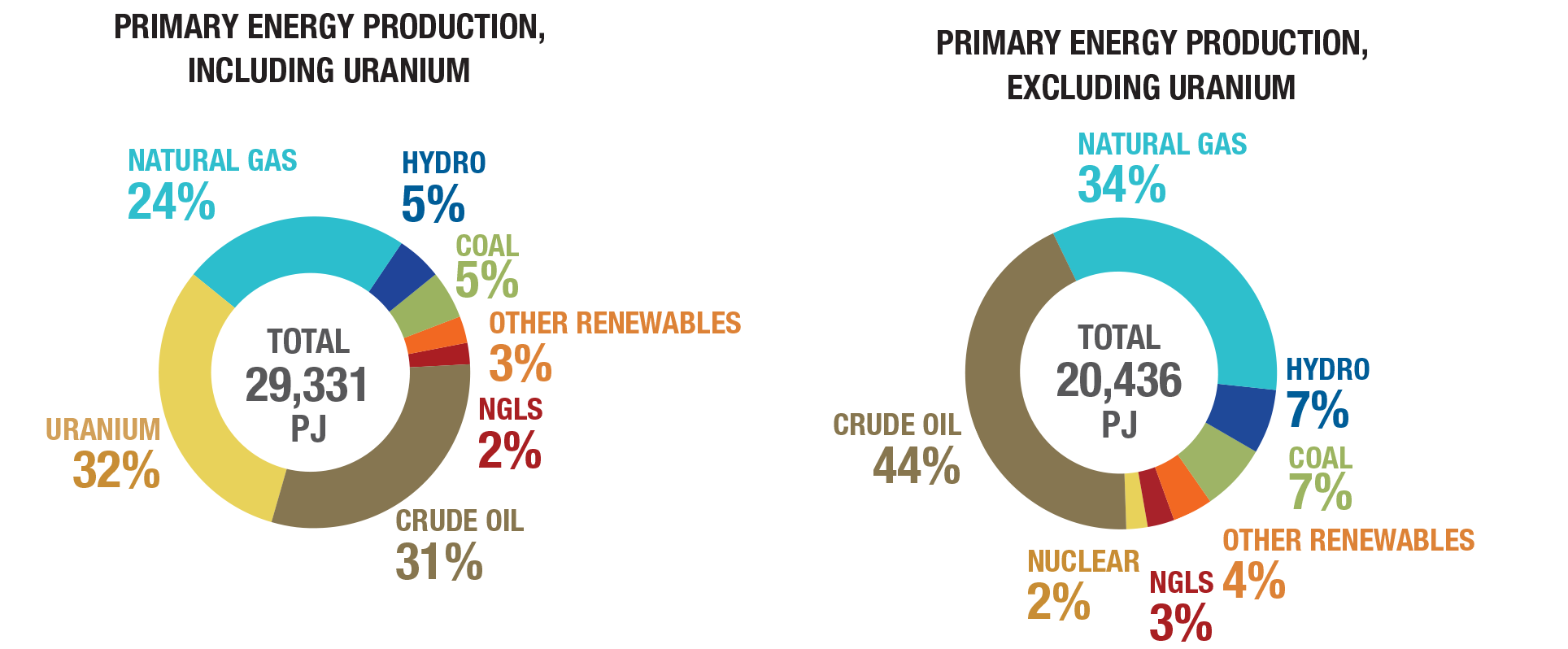 Primary energy production by source