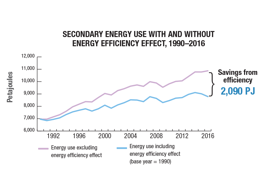 Energy and Greenhouse Gas Emissions (GHGs)   Natural