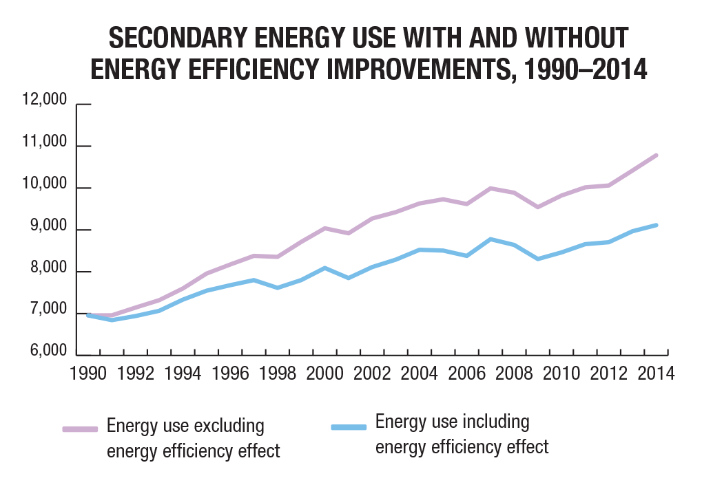 Energy and greenhouse gas emissions ghgs natural for Energy efficiency facts