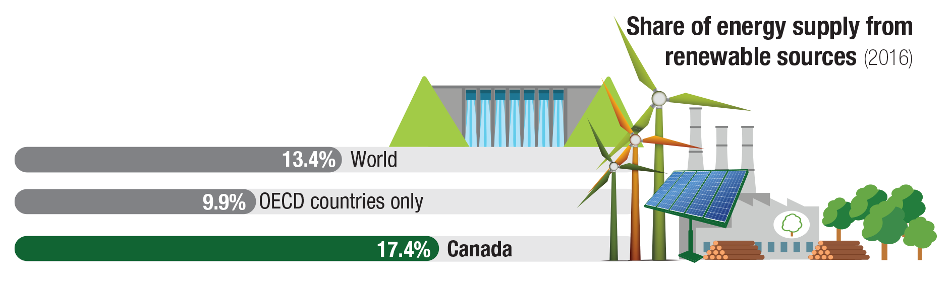 Renewable energy facts | Natural Resources Canada