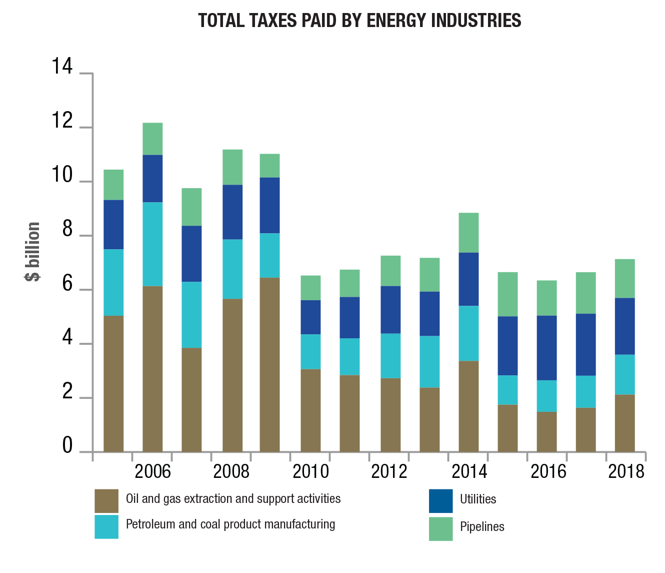Total taxes paid by energy industries