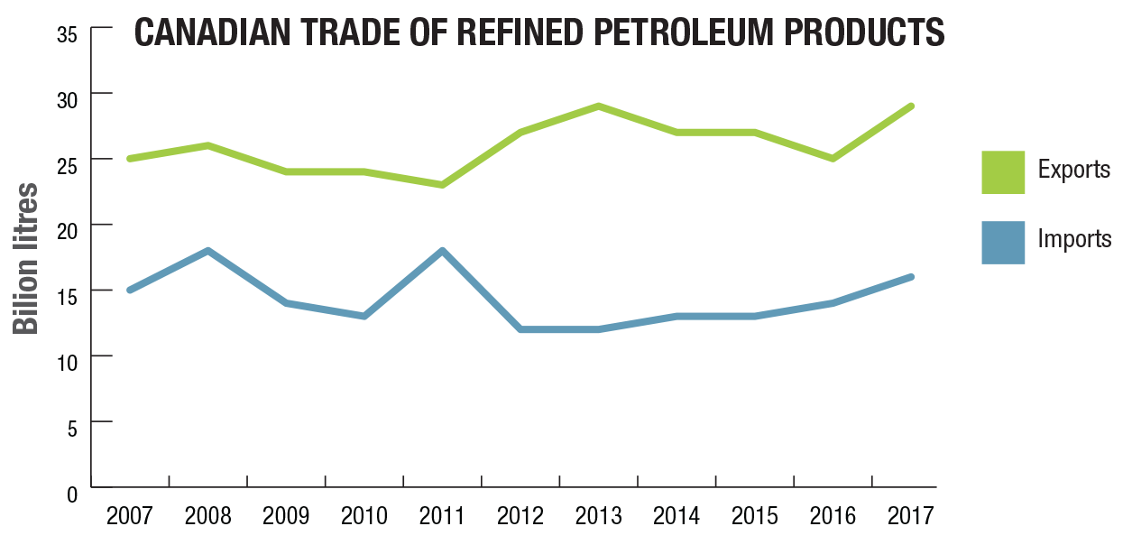 Petroleum products facts   Natural Resources Canada