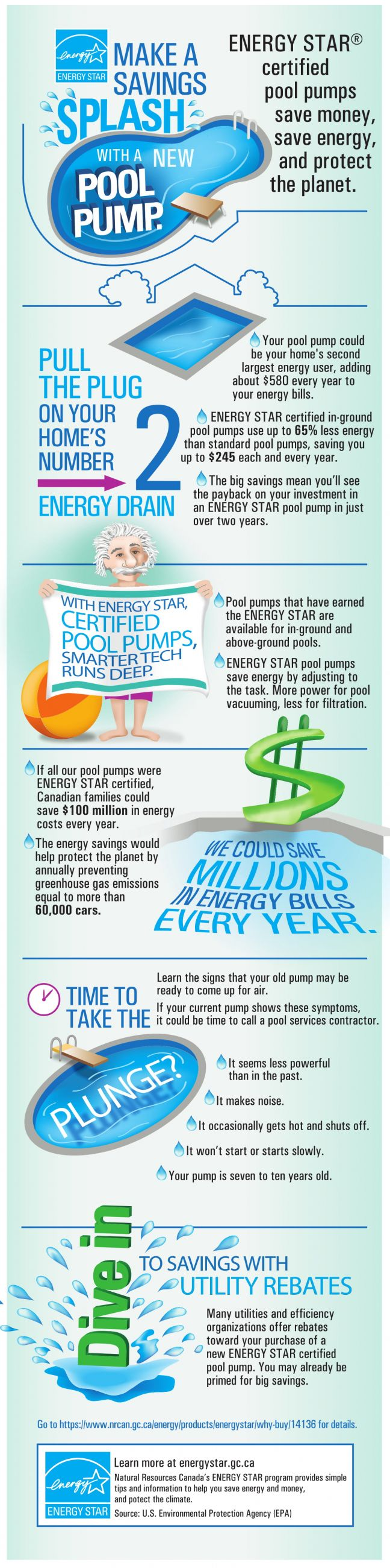 Pool pump infographic