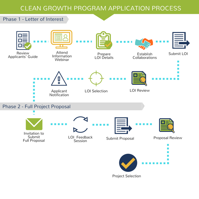 Clean Growth Program Application Process