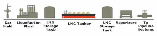 Illustration of the LNG Supply Chain.