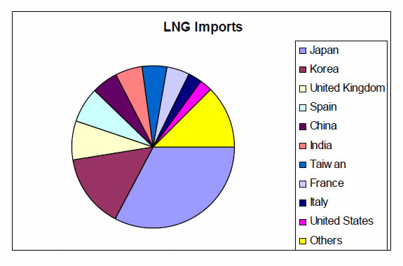 This is a pie chart with the top 10 importers of LNG in 2011.