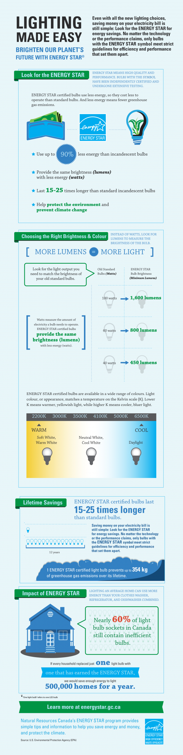 Infographic for more tips on saving energy
