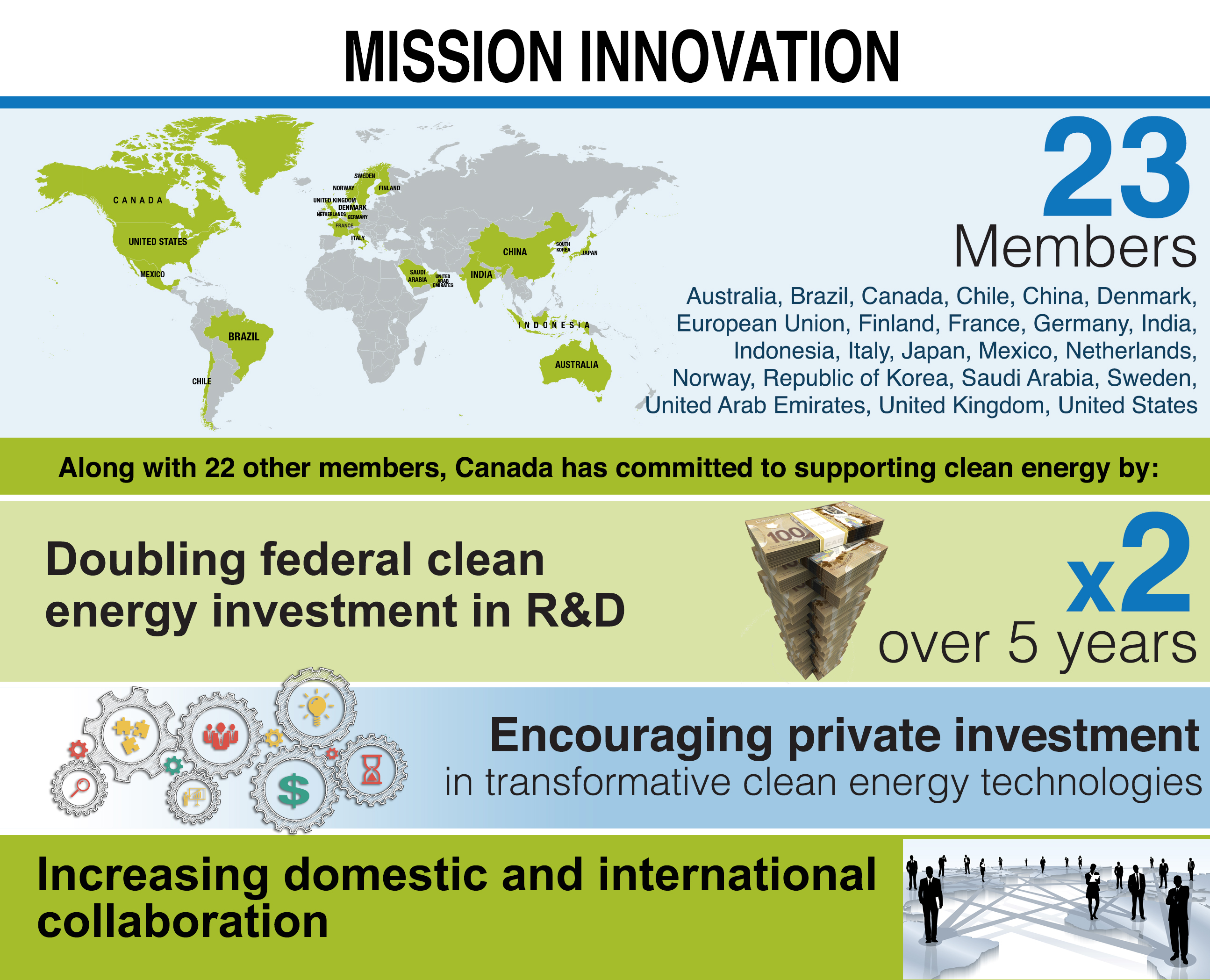 Mission Innovation Natural Resources Canada