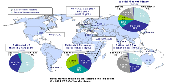 Figure 1: 2008 Global Market Shares