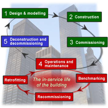 Diagram showing the phases of a building's life cycle, as described in the accompanying text