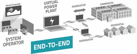 PowerShift Atlantic Virtual Power Plant – How it Works!