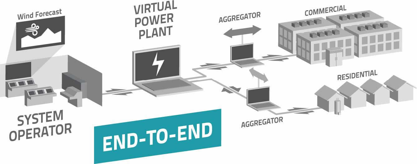 electricity load control demonstration natural resources canada animated power plant virtual power plant diagram #20