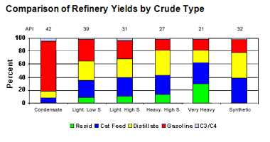 Comparison of Refinery Yields by Crude Type