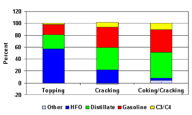 Comparison of Yields by Refinery Type 'Heavy Crude Oil Example'
