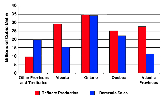 Refined Petroleum Product Production vs. Sales