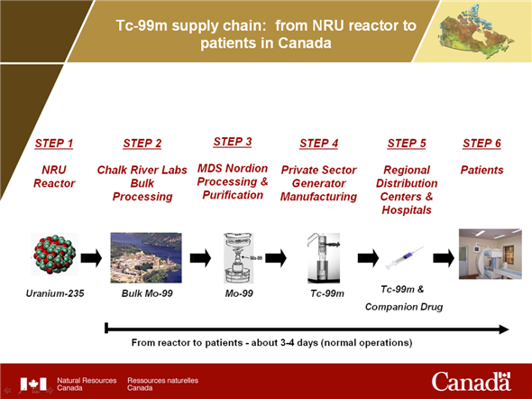 Tc-99m supply chain: from NRU reactor to patients in Canada