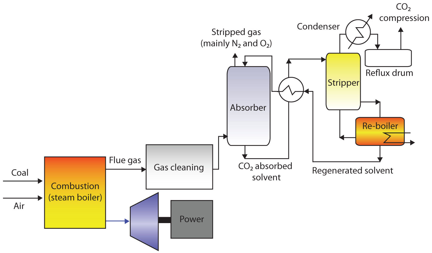 For electric power generation, there are essentially three pathways for CO2 capture. They are: post combustion, pre-combustion, and oxy-fuel combustion. This shows post combustion.