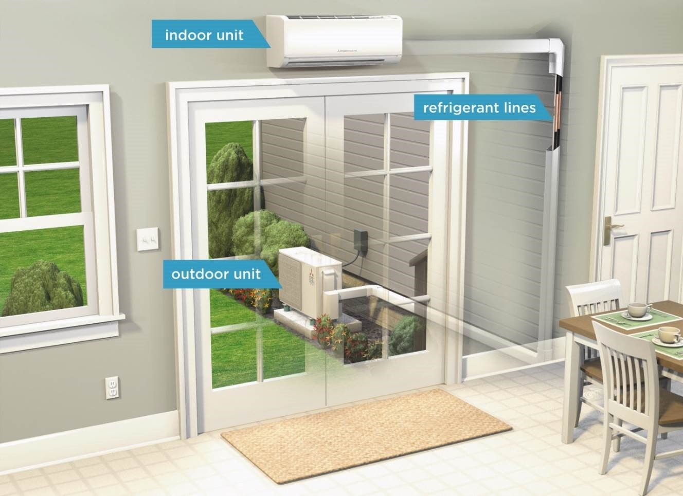 Ductless heeating: Inside unit connected to outside unit through refrigerant lines.