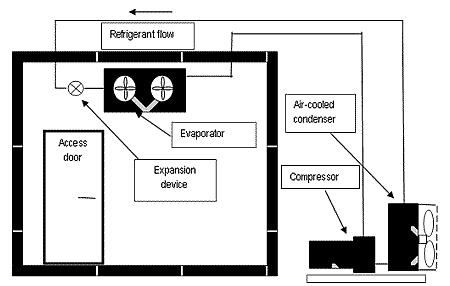 diagram of a typical walk-in freezer