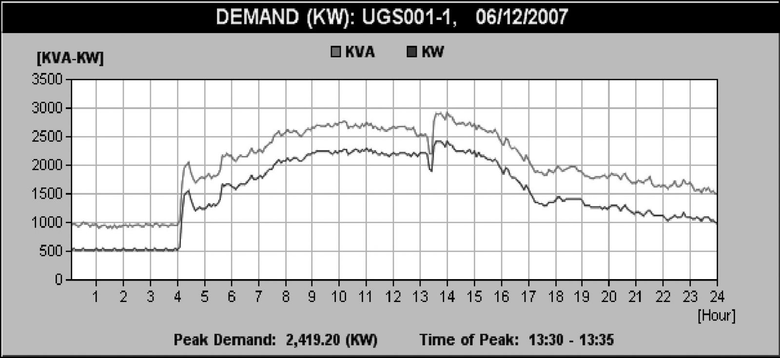 sample chart showing Demand (kw) and  Apparent Power (kVA)