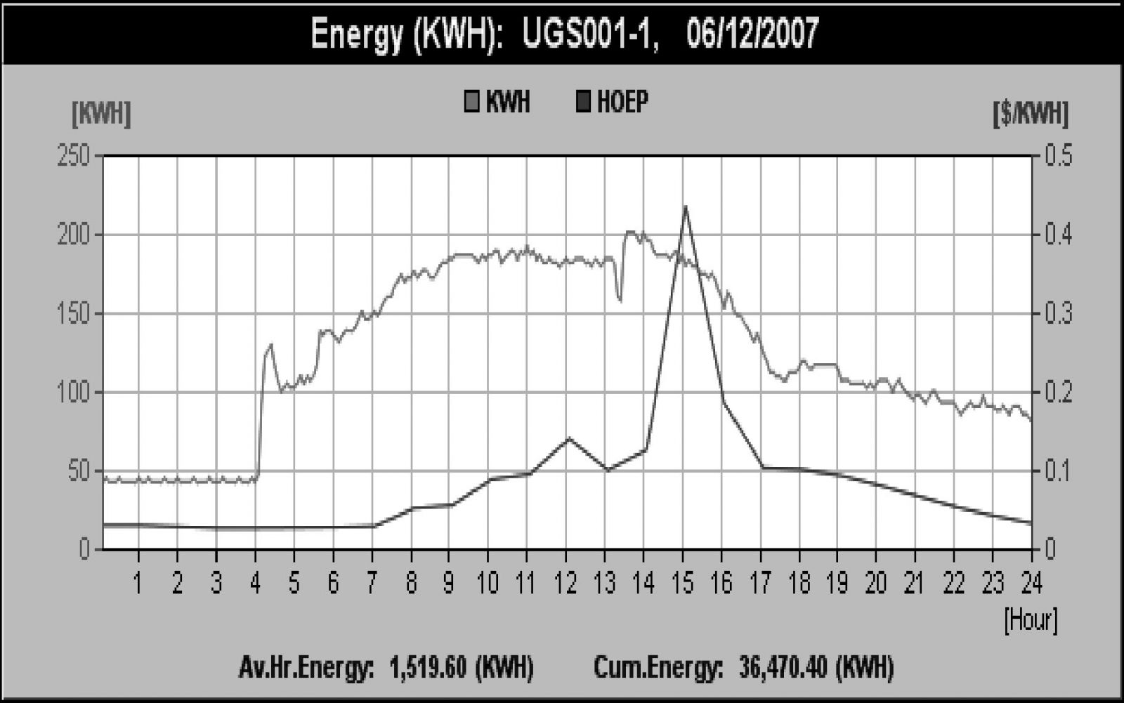 sample chart showing Electrical Energy (kWh) and Hourly Ontario Energy Price