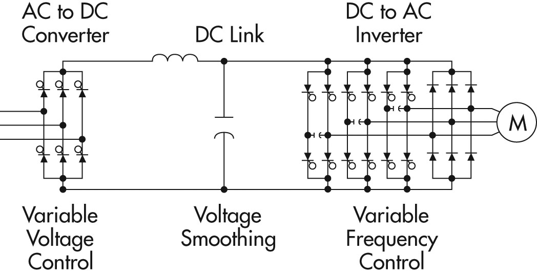 figure 06a principles of operation ac vfd drives natural resources canada 110 volt vfd motor wiring diagram at mifinder.co
