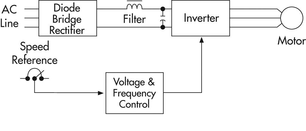 Diagram showing the components for a PWM VFD
