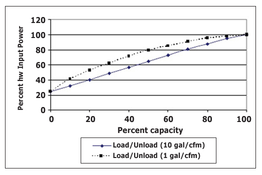 Figure 7 - Average Power vs. Capacity for Rotary Screw Compressor