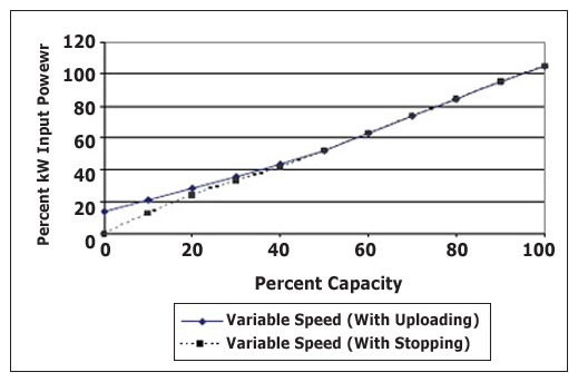 Figure 10 - Variable Speed Rotary Screw Power Curve