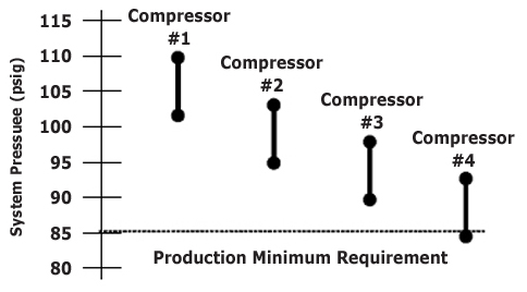 Figure 12 - Multiple Compressor Cascading Control