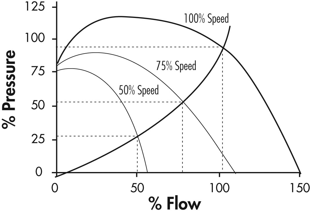 graph showing different system curves indicating different throttle positions