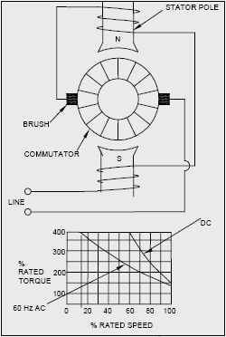 drawing showing design of universal motor