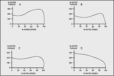 examples of Torque-Speed Graphs of Design A, B, C, D Motors
