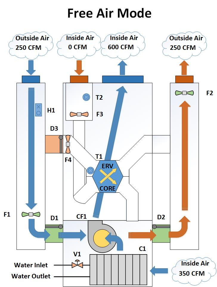 Diagram showing ERV operating in Free Air Cooling Mode