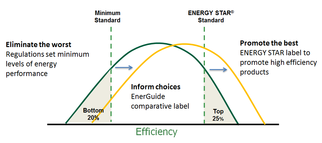 The curve represents market take-up: minimum standards remove inefficient products from the market, while labels pull consumers toward high efficiency ones