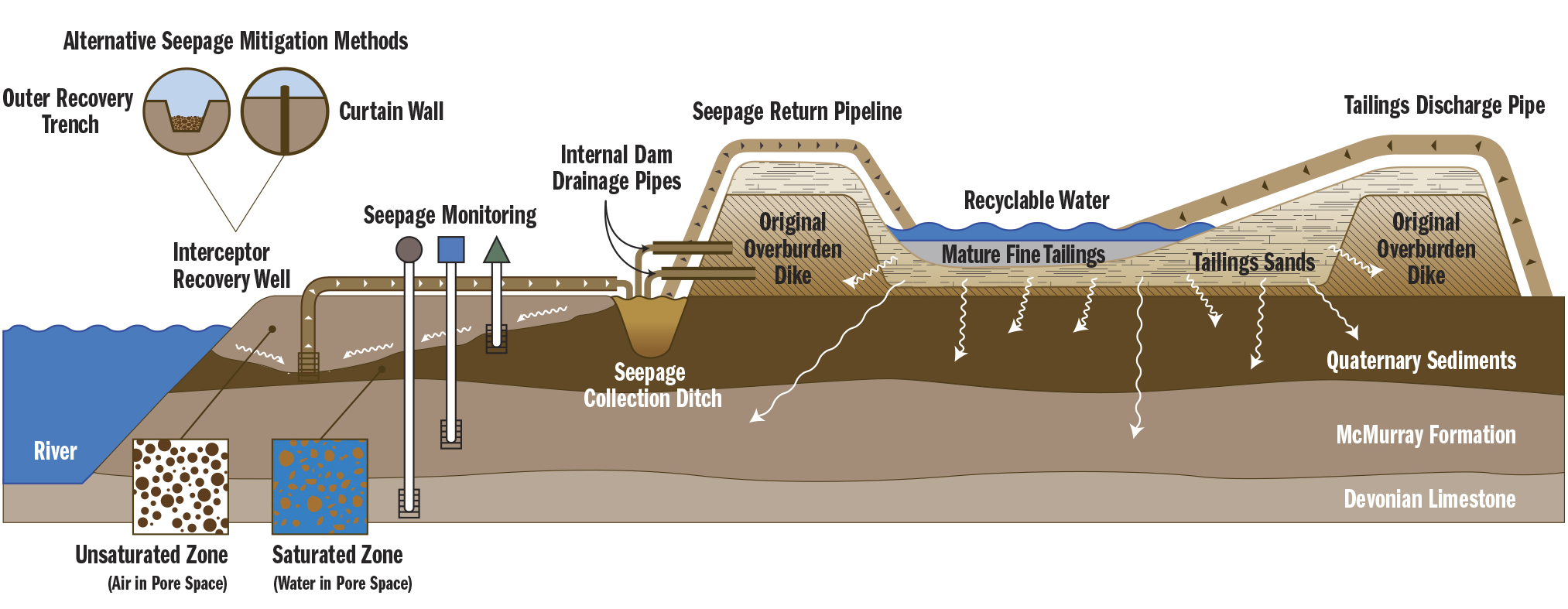 Tailings Seepage Recapturing and Monitoring Systems