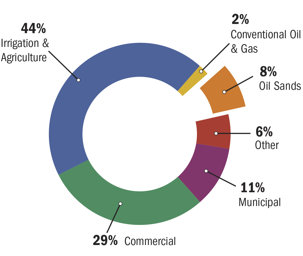 Alberta's Water Allocation in 2012 by Sector