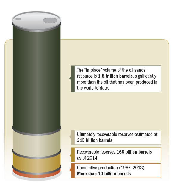 breakdown of oil sands reserves