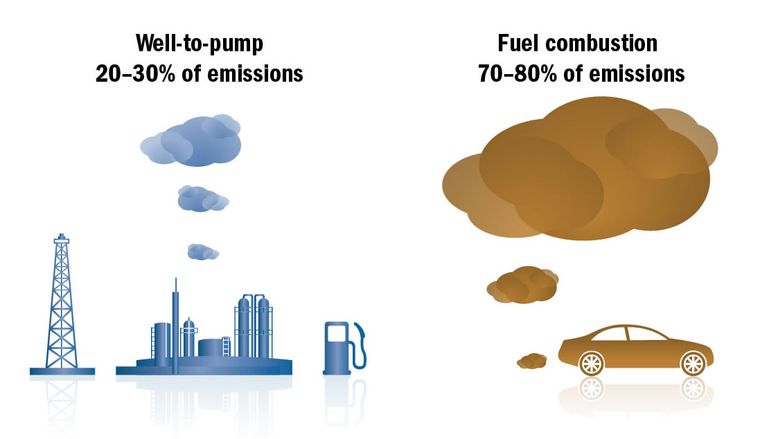 Life cycle GHG emission for various sources of crude oil