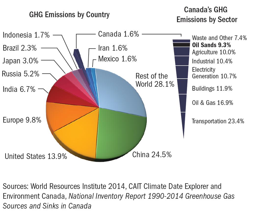 GHG emissions by country and Canada's GHG emissions by sector