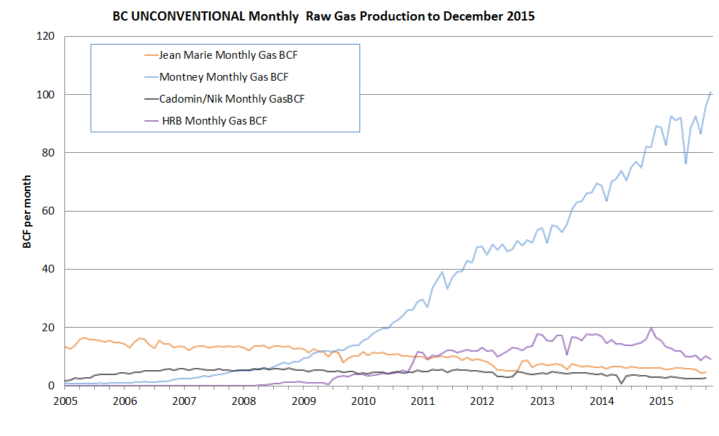 BC Unconventional Monthly Raw Gas Production to December 2014