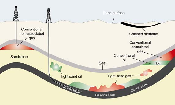 Figure 1 - Conventional, tight, and shale gas and oil